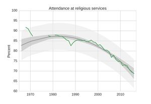 U.S. College Freshmen with No Religious Affiliation